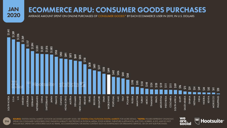 Среднегодовые доходы на одного пользователя (ARPU) выросли на 9%