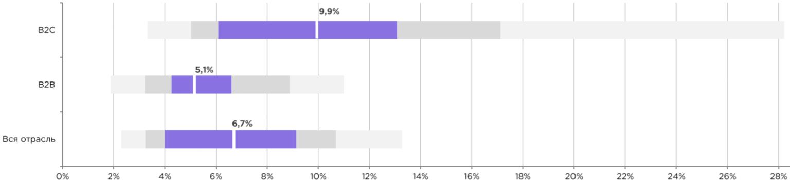 Поисковая реклама финансовых продуктов: Особенности CTR по отрасли в B2B и B2C