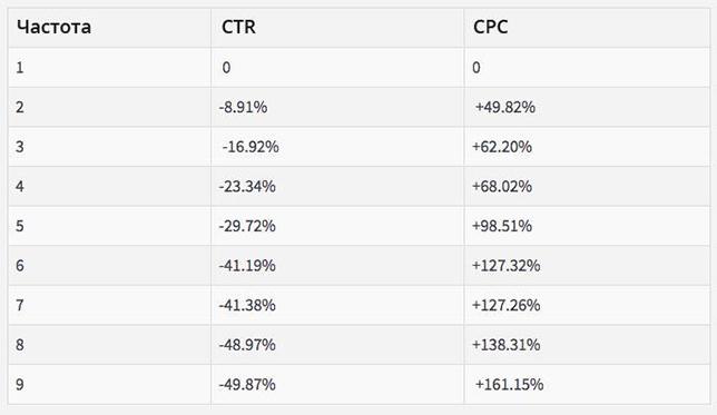 Описание: Падение CTR и рост CPC в зависимости от частоты