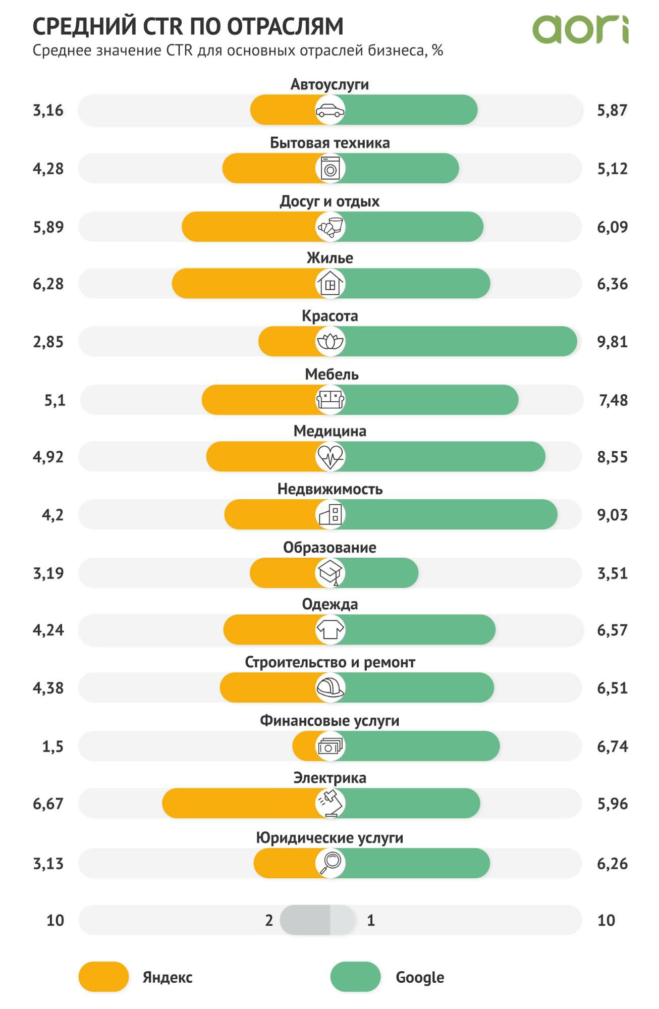 Средний CTR по отраслям в России Яндекс vs Гугл за 2020 год