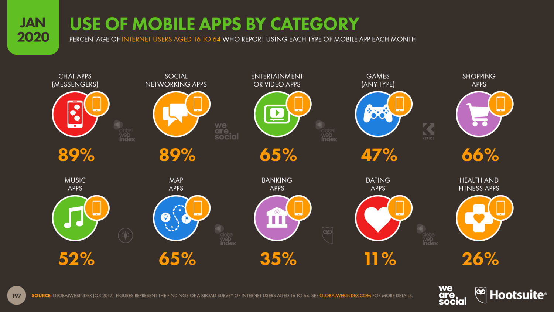Какими мобильными приложениями пользуются люди