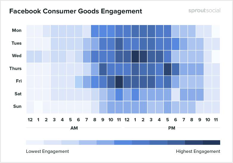 Исследование: когда лучше публиковать посты в соцсетях для максимального вовлечения пользователей
