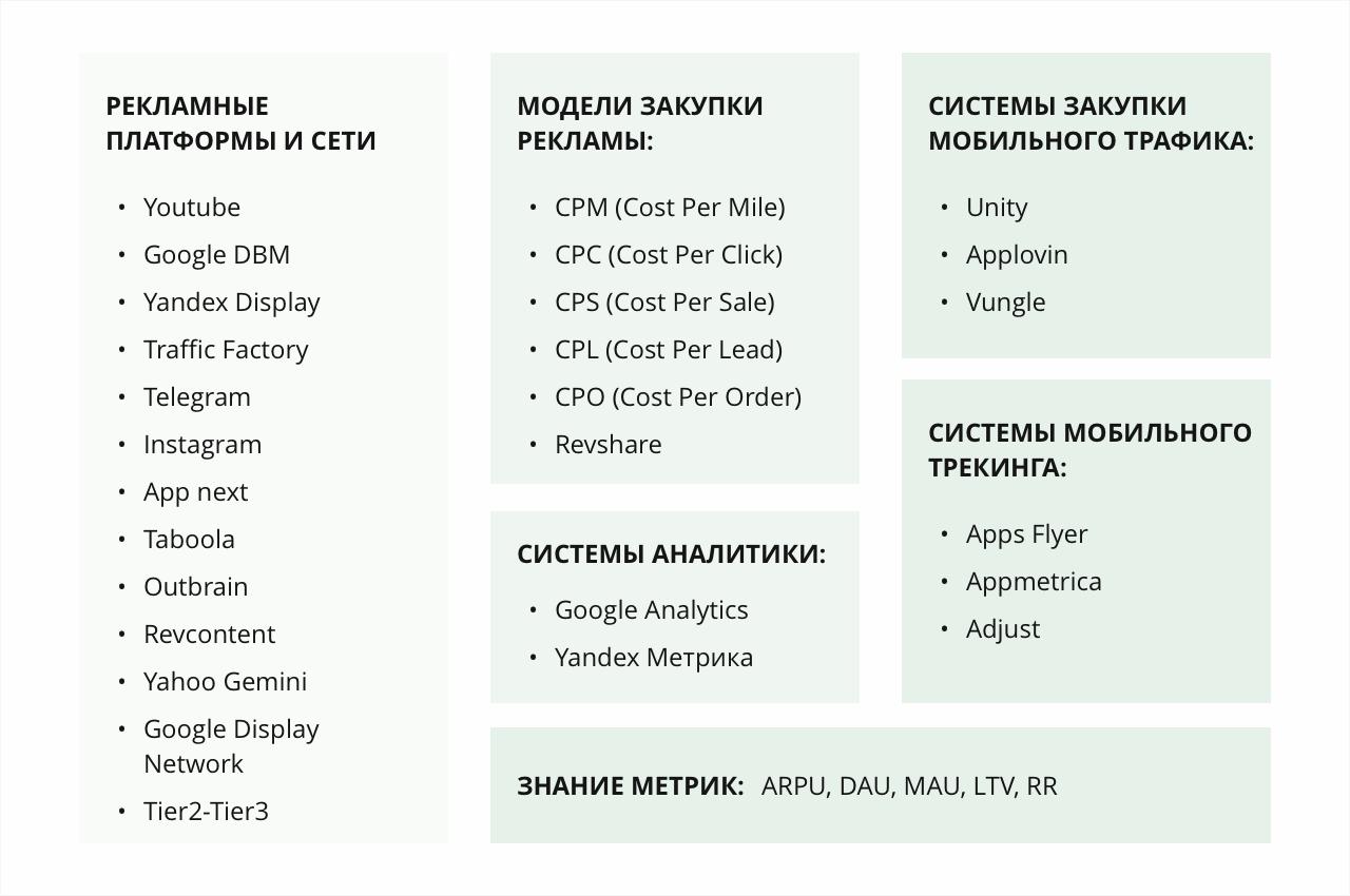 Топ рекламных платформ и сетей, с которыми предлагают работать российским digital-медиабайерам