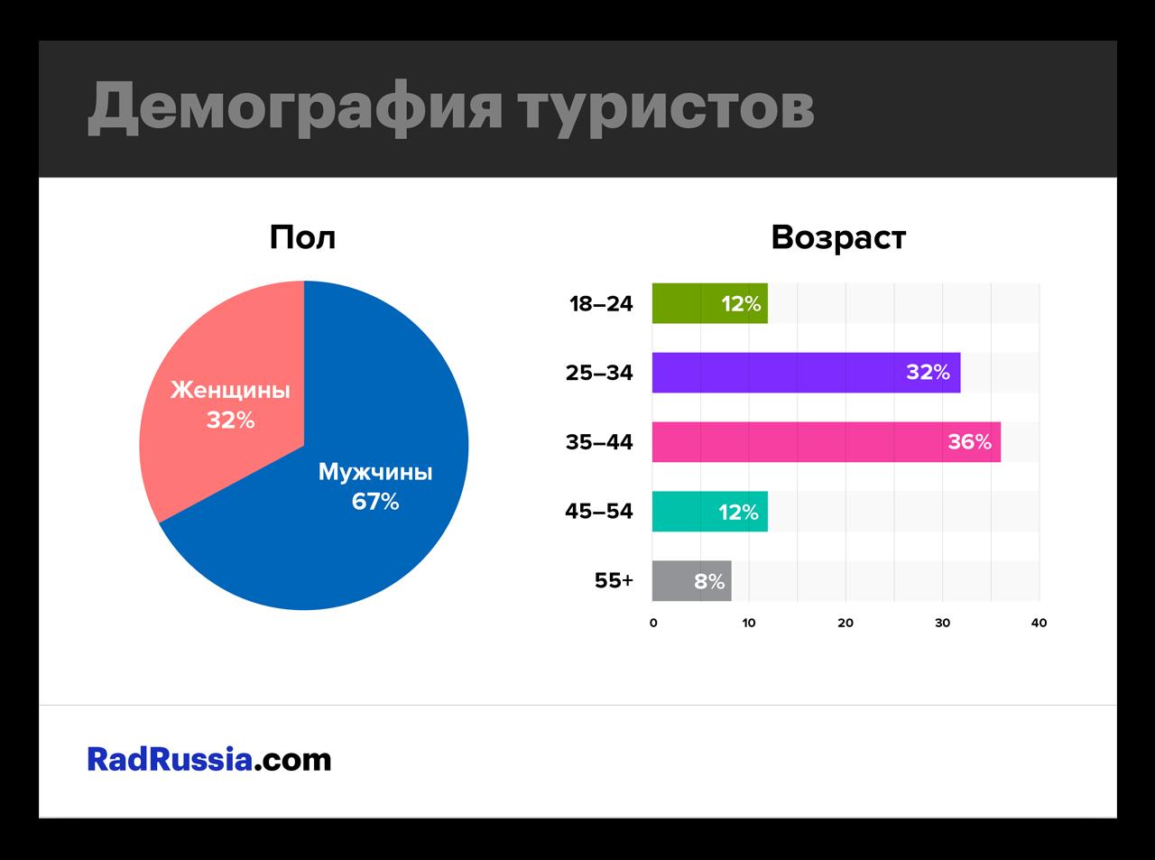 Демографическая статистика туристов в Росии по ЧМ 2018