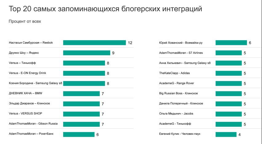 Mediascope представил результаты исследования интеграций брендов ироссийских блогеров