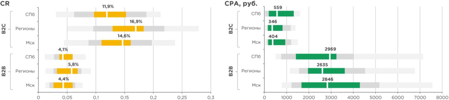 Поисковая реклама финансовых продуктов: Гео CR и СРА - как оптимизировать CR и CPA с учётом географии