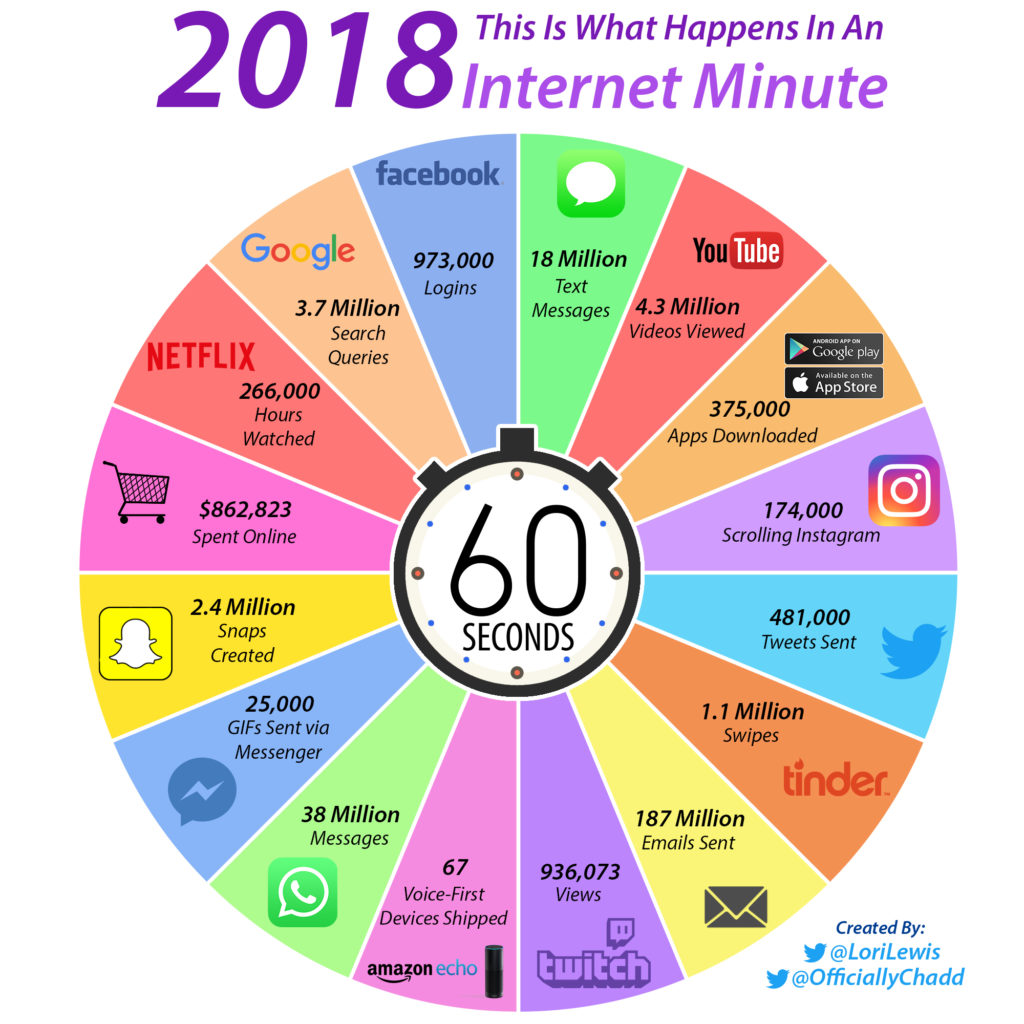 Что происходит в интернете за одну минуту 2018