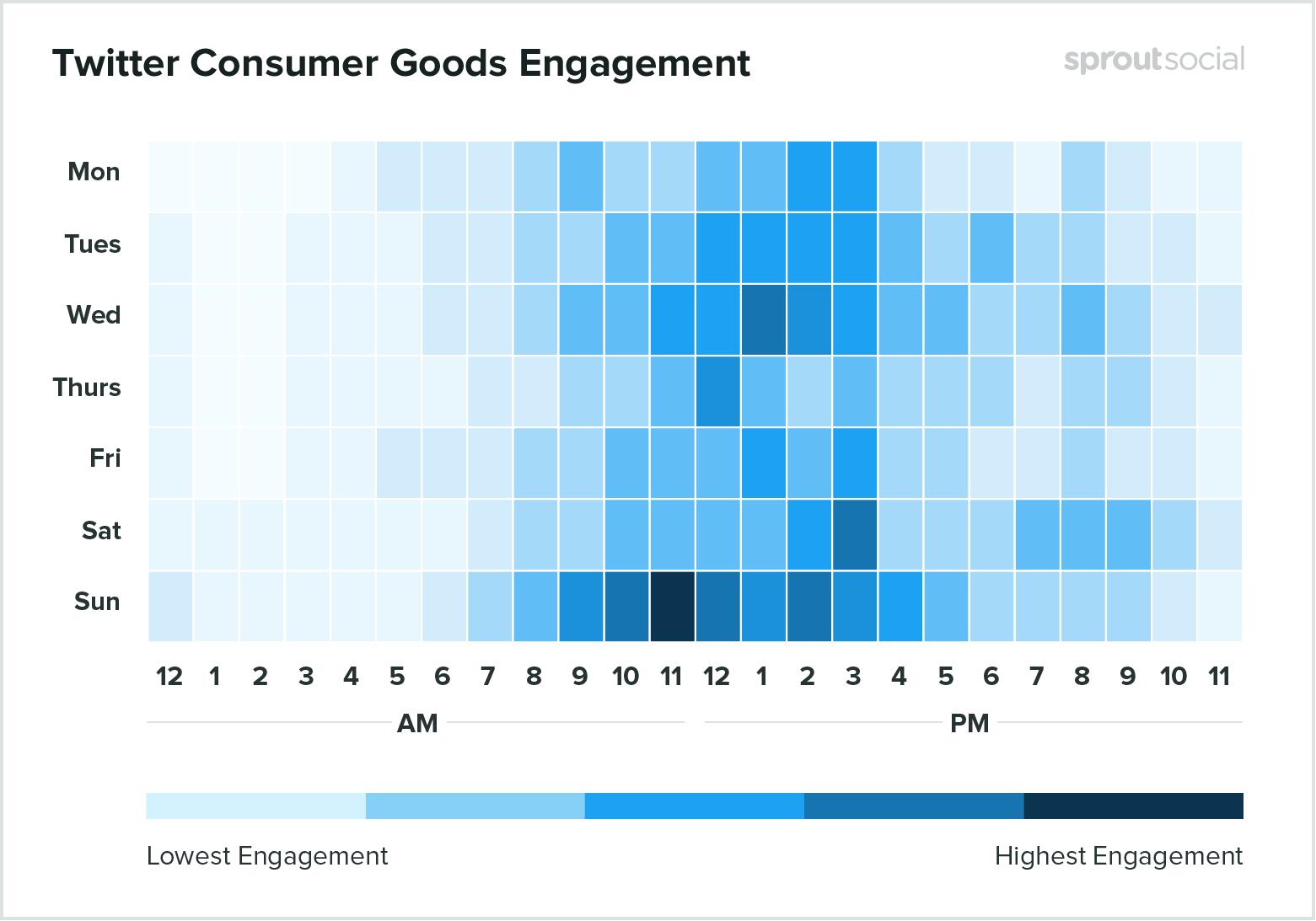 Лучшее время для публикации о товарах в Twitter - данные на 2020 год
