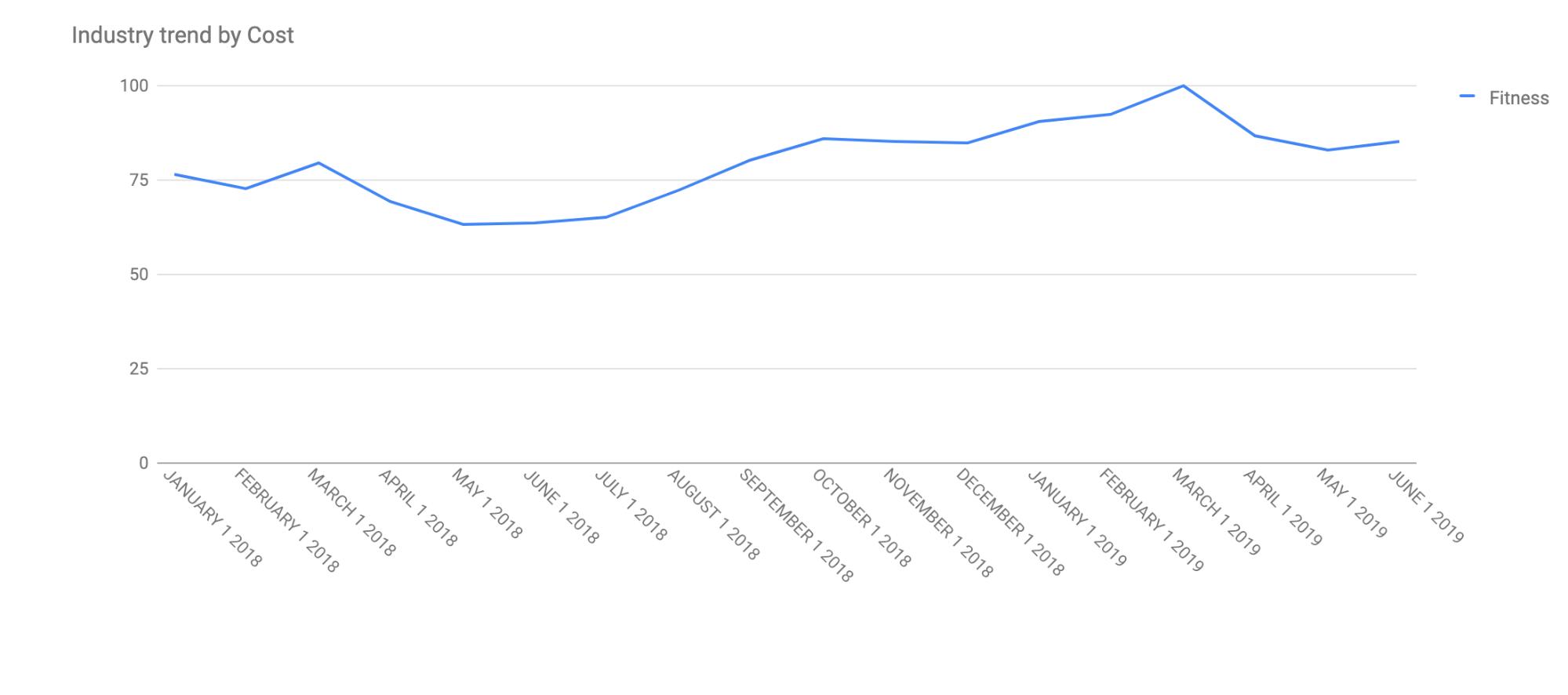 Российский рынок рынок фитнес-услуг - стоимость услуг, график