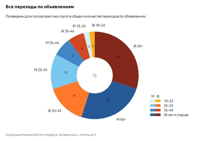 исследование Яндекса