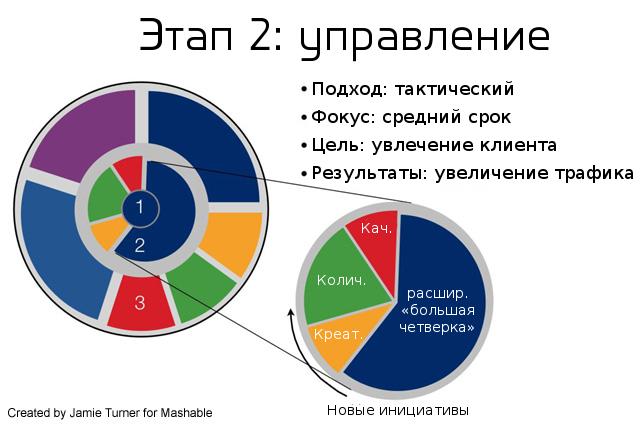 Второй этап ROI-цикла в социальных медиа. Управление
