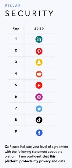 Facebook занимает последнее место по уровню digital-доверия среди пользователей США
