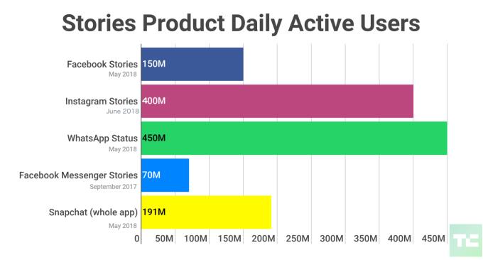 Ежедневная аудитория раздела Stories на разных платформах