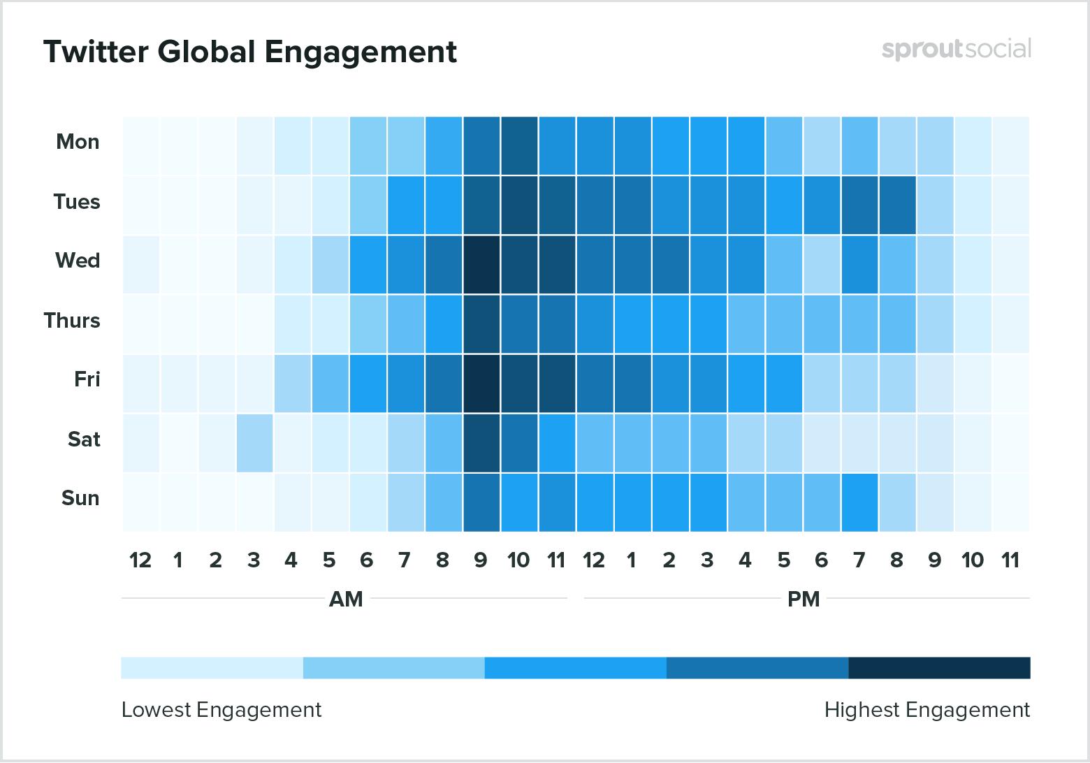 Лучшее время для публикаций в Twitter - данные на 2020 год