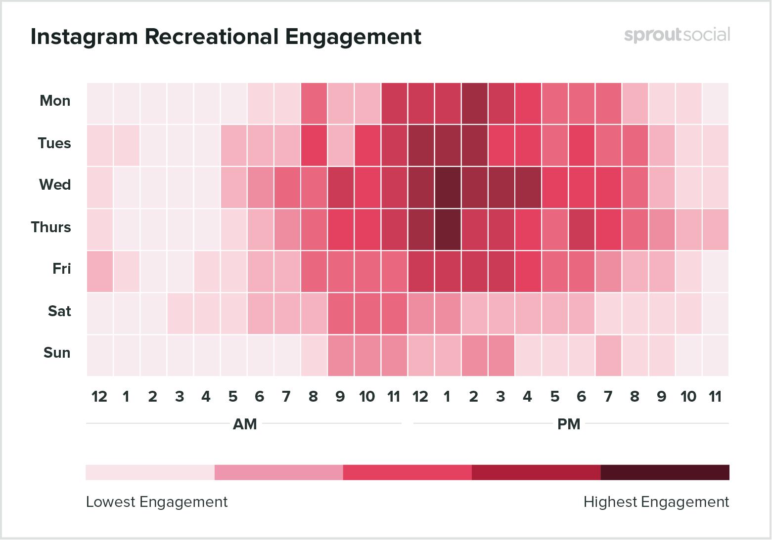 Лучшее время для публикации развлекательного контента в Instagram - данные на 2020 год