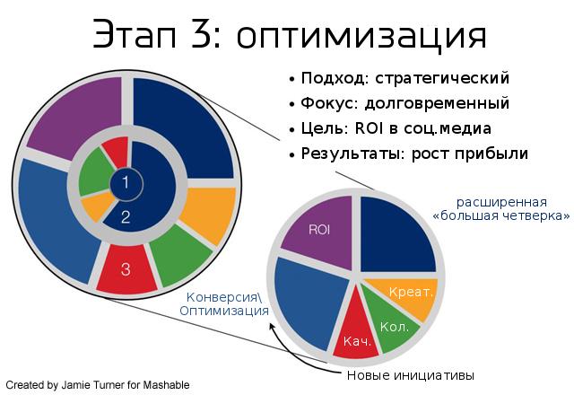 Третий этап ROI-цикла в социальных медиа. Оптимизация