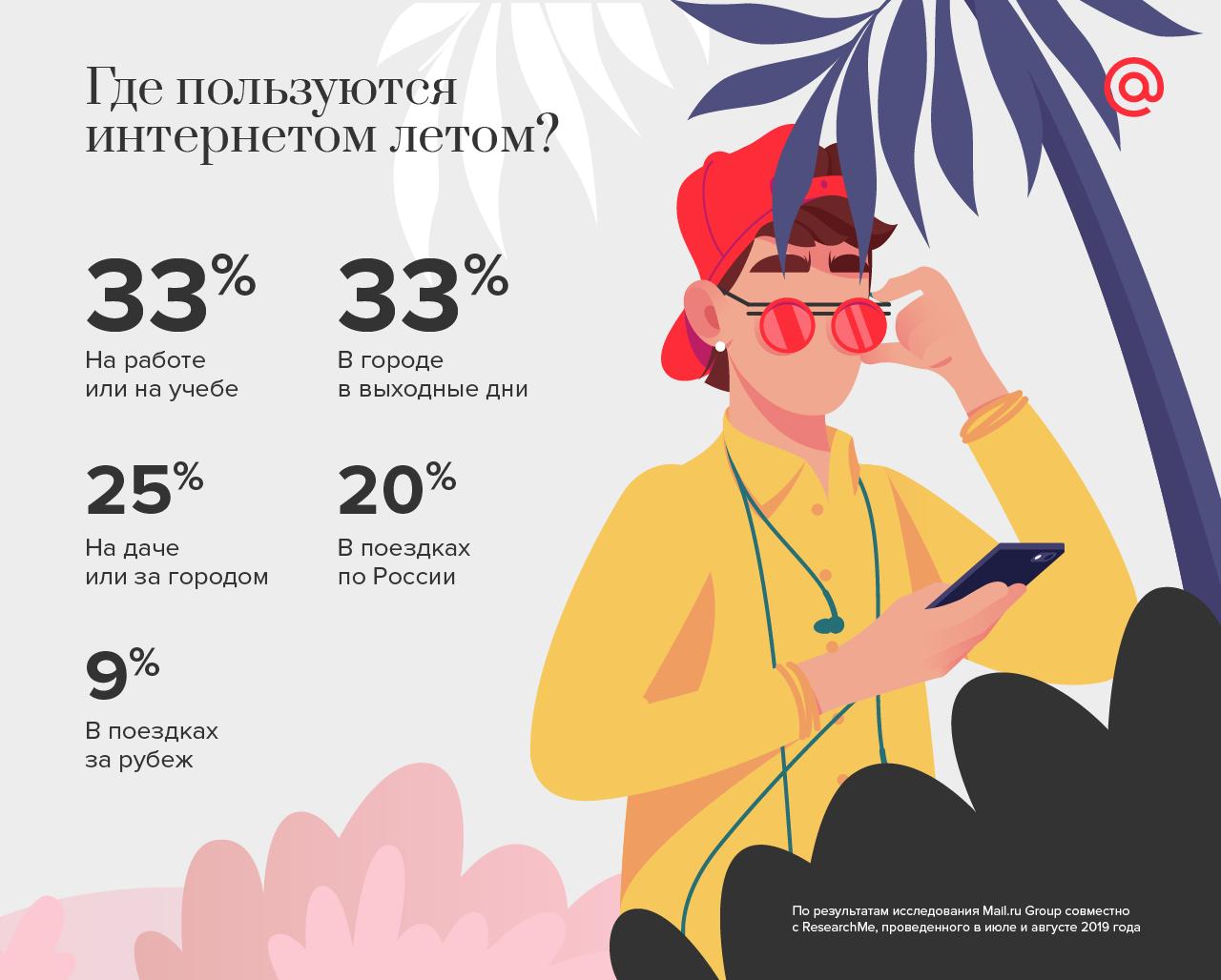 Как меняется интернет-потребление летом