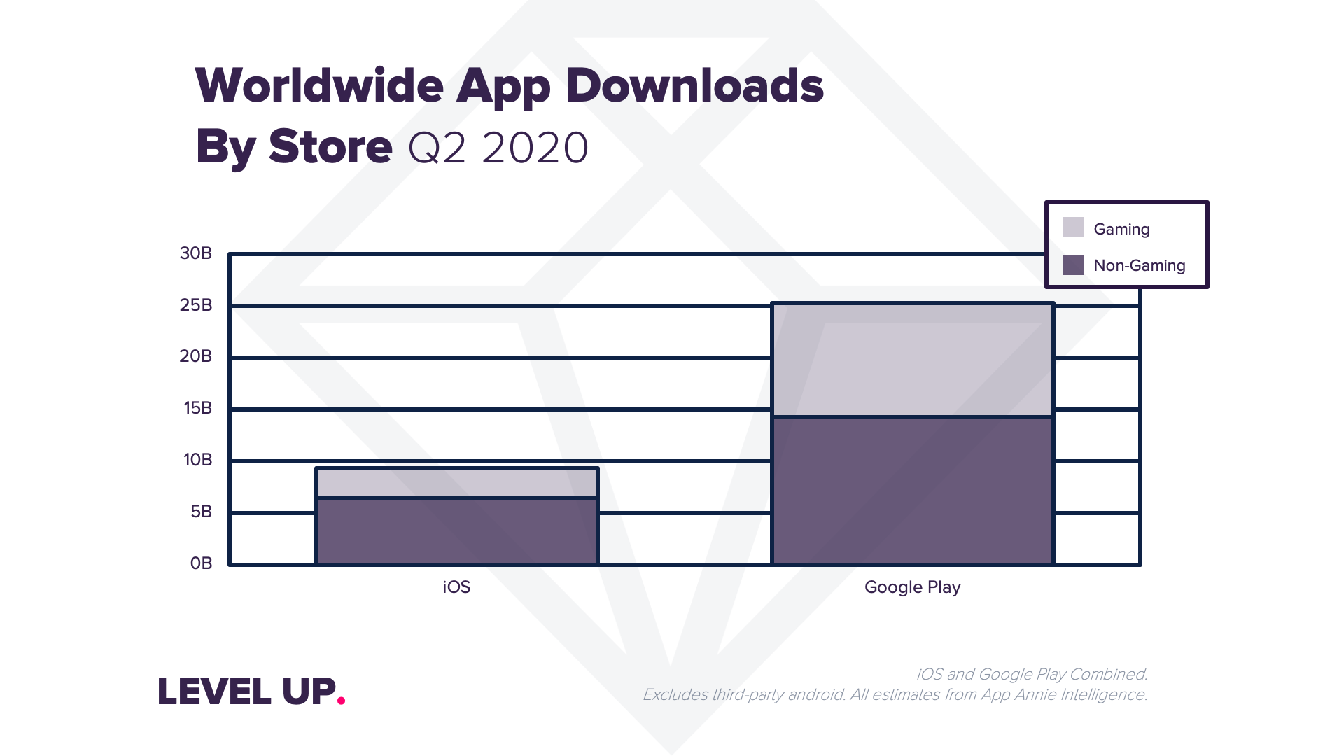 App Downloads by Store Q2.png