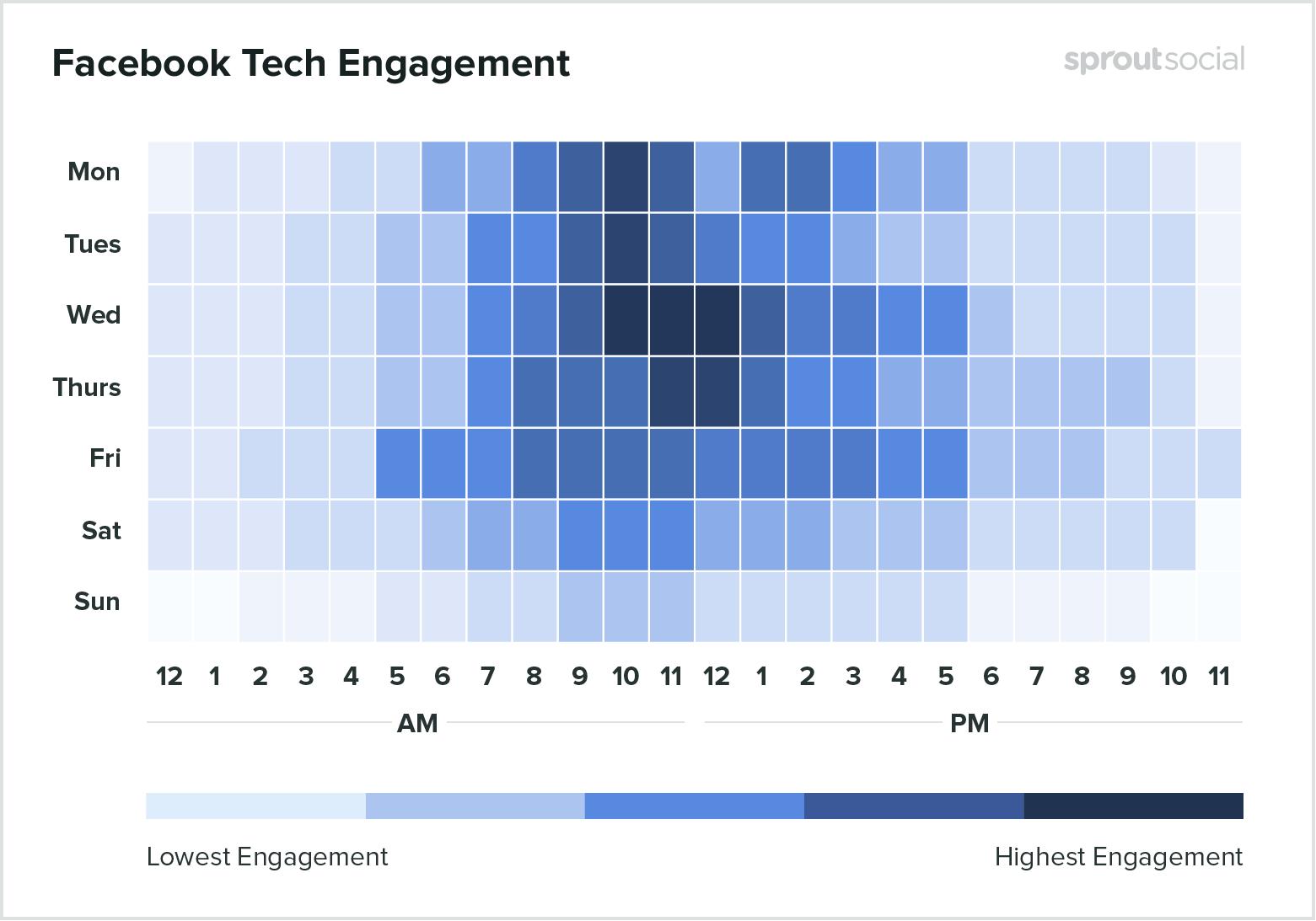 Лучшее время для технических публикации на Facebook - данные на 2020 год