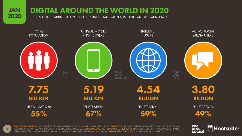 статистика интернета 2020