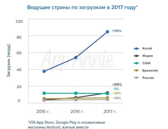 Жители России потратили вGoogle Play $580 млн в предыдущем 2017г.