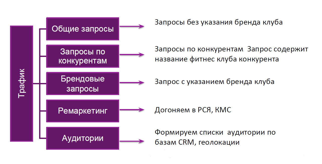 Азбука продвижения фитнес-центра в онлайне - генерация лидов