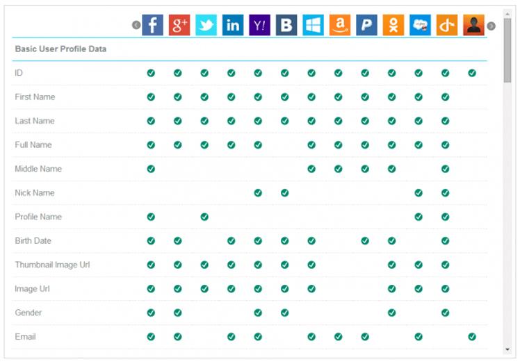 Виды рекламы в социальных сетях: какой вариант подойдет