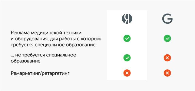 Директ яндекс все объявления вакансии врача узи гугл адвордс как узнать стоимость клика
