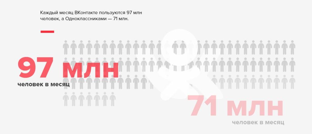 Ежемесячная аудитория ВКонтакте и Одноклассников