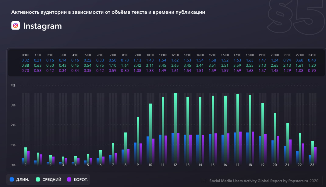 Основные тренды соцсетей отPopsters: как изменилось поведение пользователей в2020 году икакие форматы стали популярными
