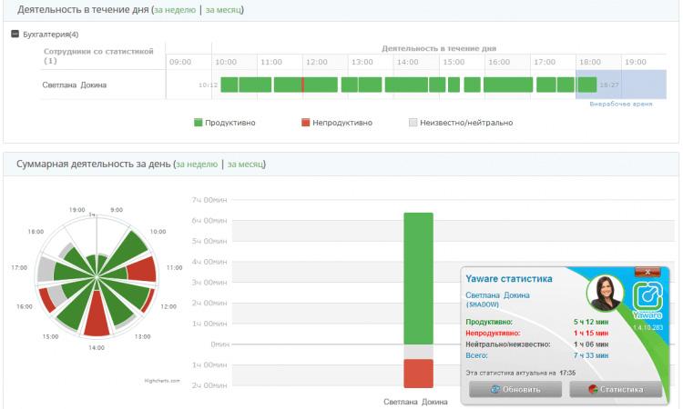 Yaware - российский аналог Rescue time для анализа продуктивности