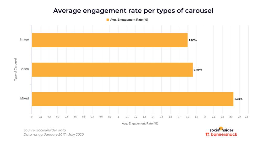 Наивысшую степень вовлечённости на пост - в среднем 2,33% - обеспечивают карусели микс картинки и видео