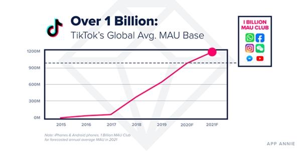 Аудитория TikTok достигнет 1,2 млрд активных пользователей в месяц в 2021 году
