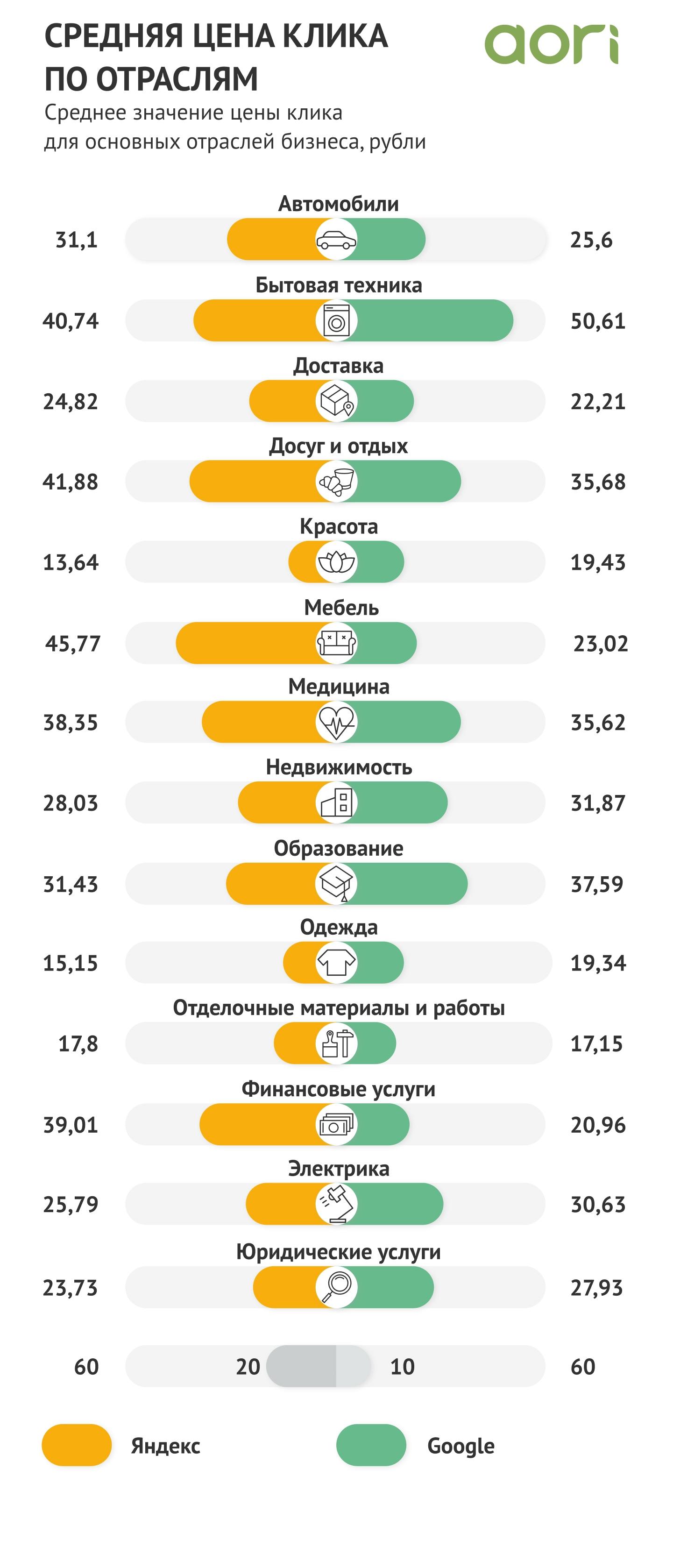 Средняя цена клика по отраслям в России Яндекс vs Гугл за 2020 год