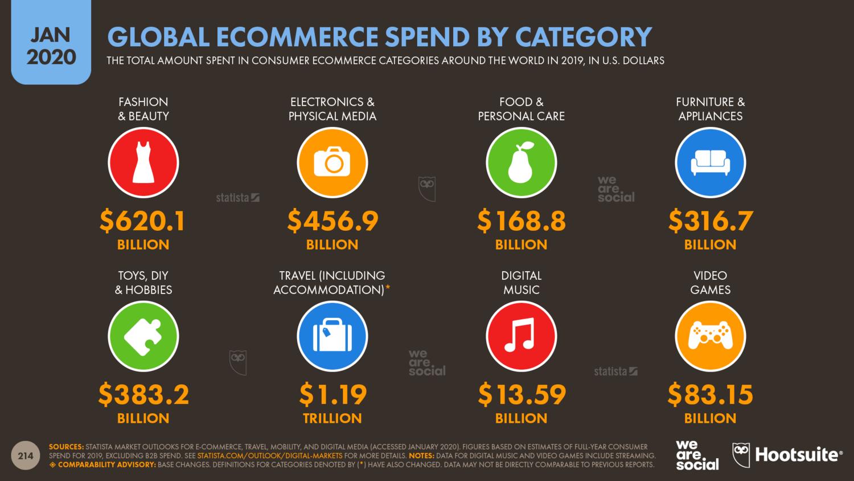 Мировые доходы ecommerce за 2019 год по категориям товаров