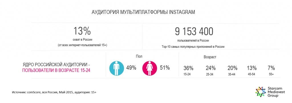 сколько пользователей инстаграм в россии покраска цвет