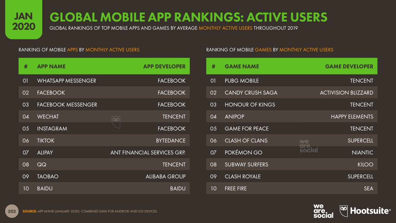 топ мобильных приложений по активной аудитории