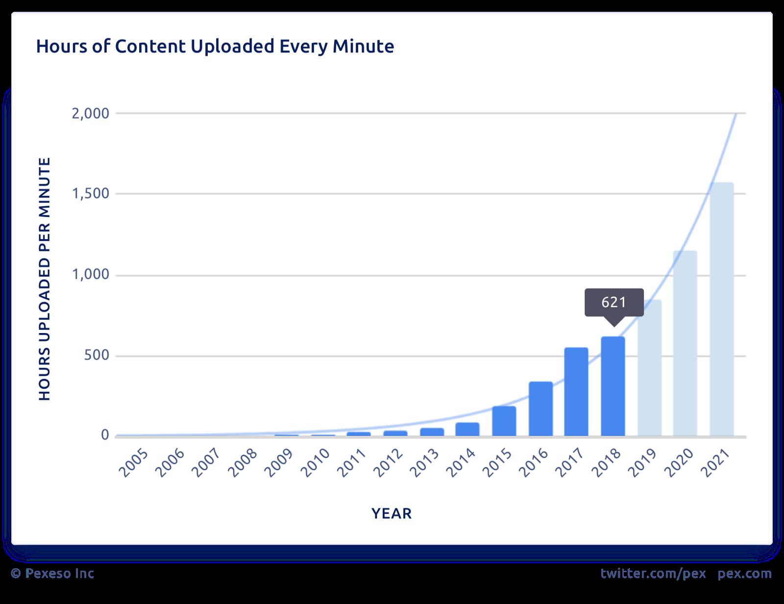 Сколько видеоконтента загружается на YouTube каждую минуту
