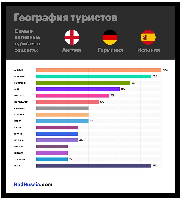Активность туристов в социальных сетях во время Чемпионата мира 2018