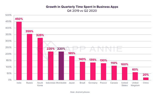 Growth in Quarterly Time Spent in Business Apps.png
