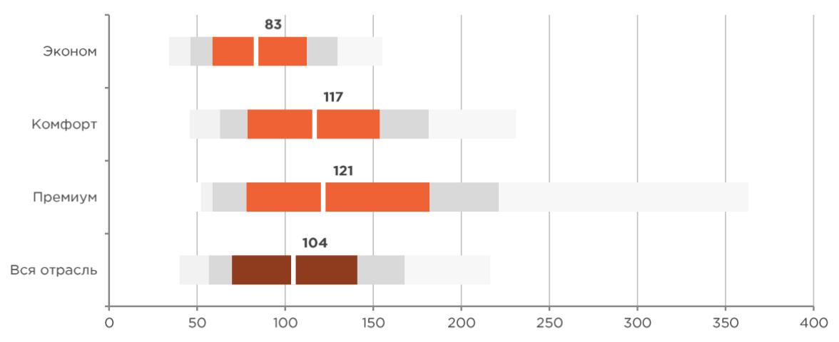 Тренды в маркетинге: поисковая реклама, как читать графики - на какие показатели ориентироваться, CPC