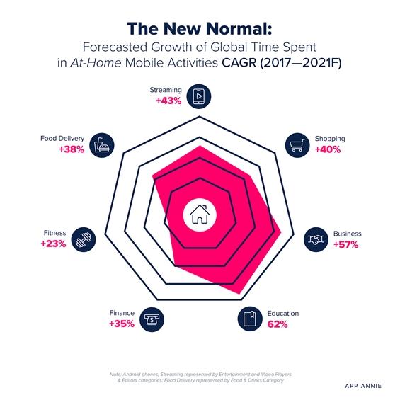 В новой COVID-реальности дом останется ключевым местом социальной и рабочей жизни, а мобайл ускорит нашу деятельность на 43%