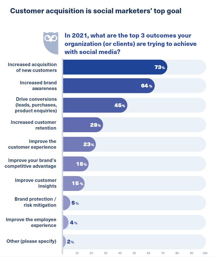 Бизнес-цели маркетологов в социальных сетях на 2021 год