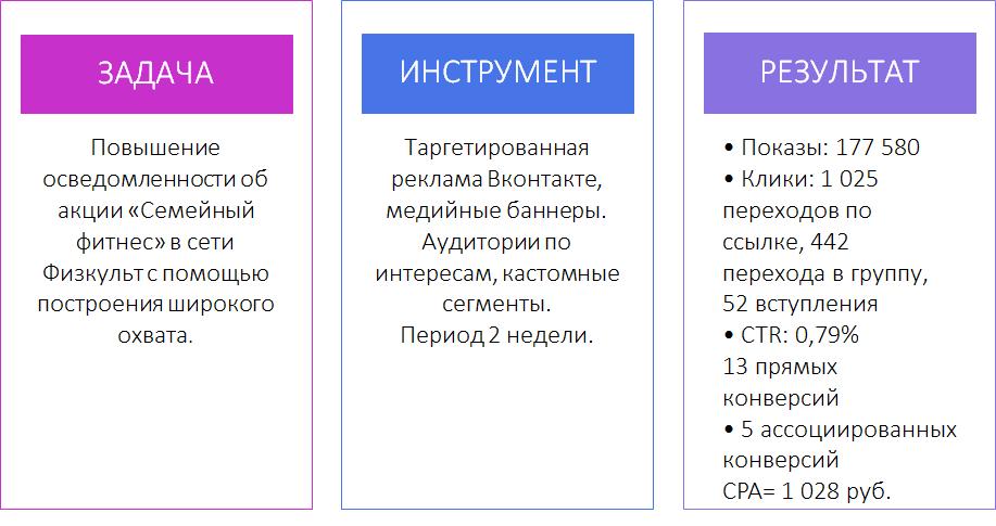 Азбука продвижения фитнес-центра в онлайне - кейс Физкульт