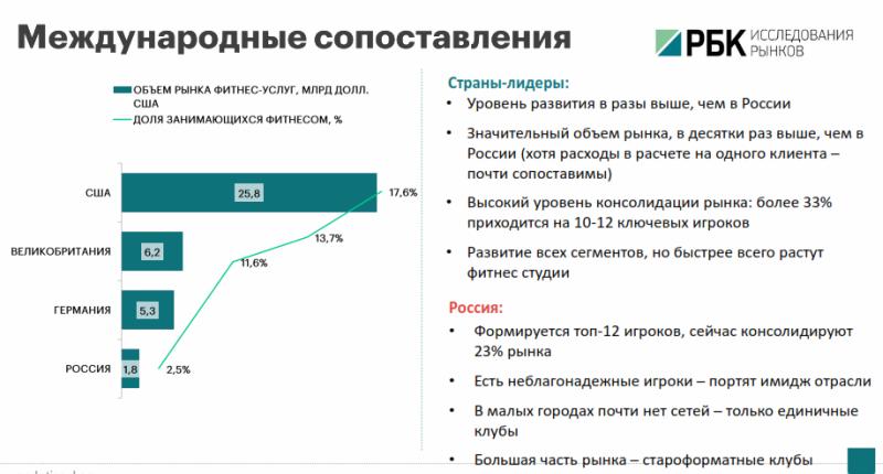 Российский рынок рынок фитнес-услуг - сопоставление с рынком Европы и США