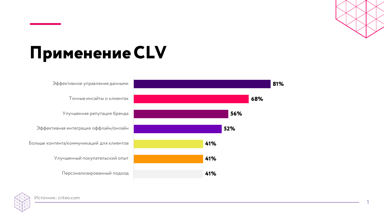 Data-driven маркетинг: как применять CLV