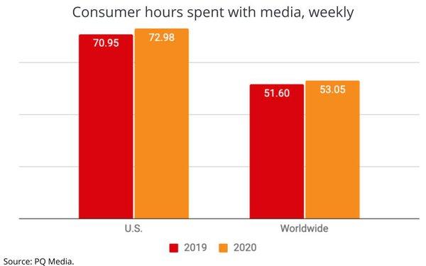 Время, затраченное потребителями нарекламные СМИ, упало дорекордно низкого уровня