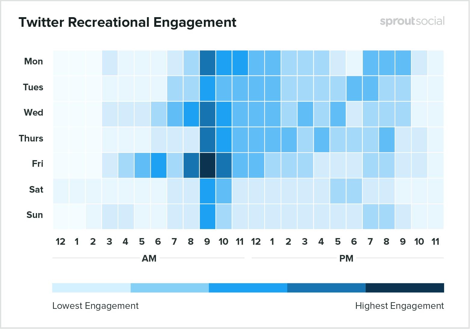 Лучшее время для публикации развлекательного контента в Twitter - данные на 2020 год