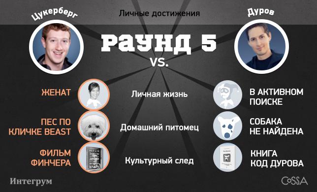 Популярность Дурова и Цукерберга. Читайте на Cossa.