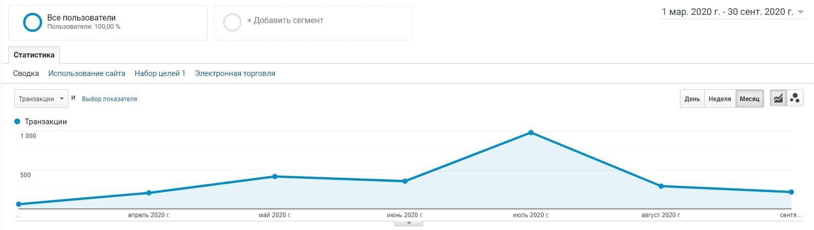 Как в пандемию вдвое увеличить продажи товара не первой необходимости: аналитика - Кейс E-Promo